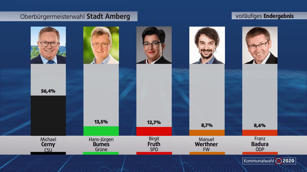 Kommunalwahl Amberg